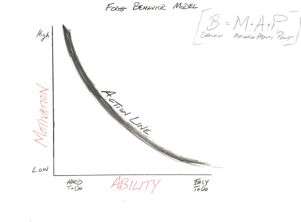Tiny_Habits_Fogg_Behavior_Model